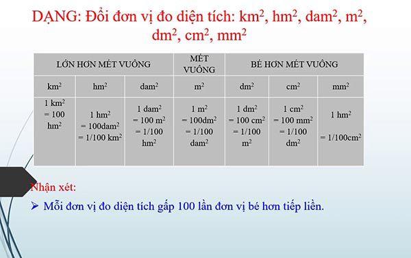 Bảng quy đổi các đơn vị diện tích km2-hm2-dam2-m2-dm2-cm2-mm2