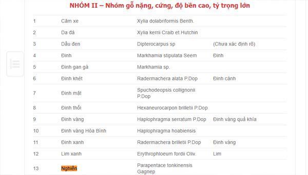 Gỗ nghiến được xếp vào nhóm IIA trong bảng phân loại các loại gỗ Việt Nam