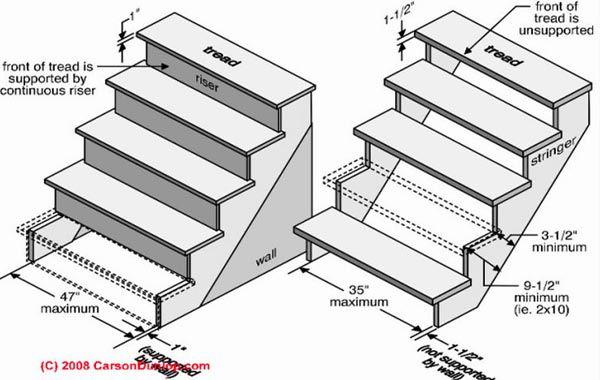 Cách tính số bậc cầu thang và tiêu chuẩn chiều cao bậc