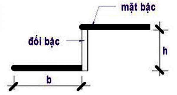 Phân biệt mặt bậc và cổ bậc cầu thang trước khi tính toán