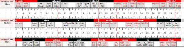 Có 3 loại Thước Lỗ Ban là 52cmv, 39 cm và , 42,9cm